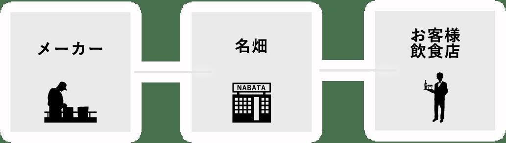 メーカー-名畑-お客様飲食店